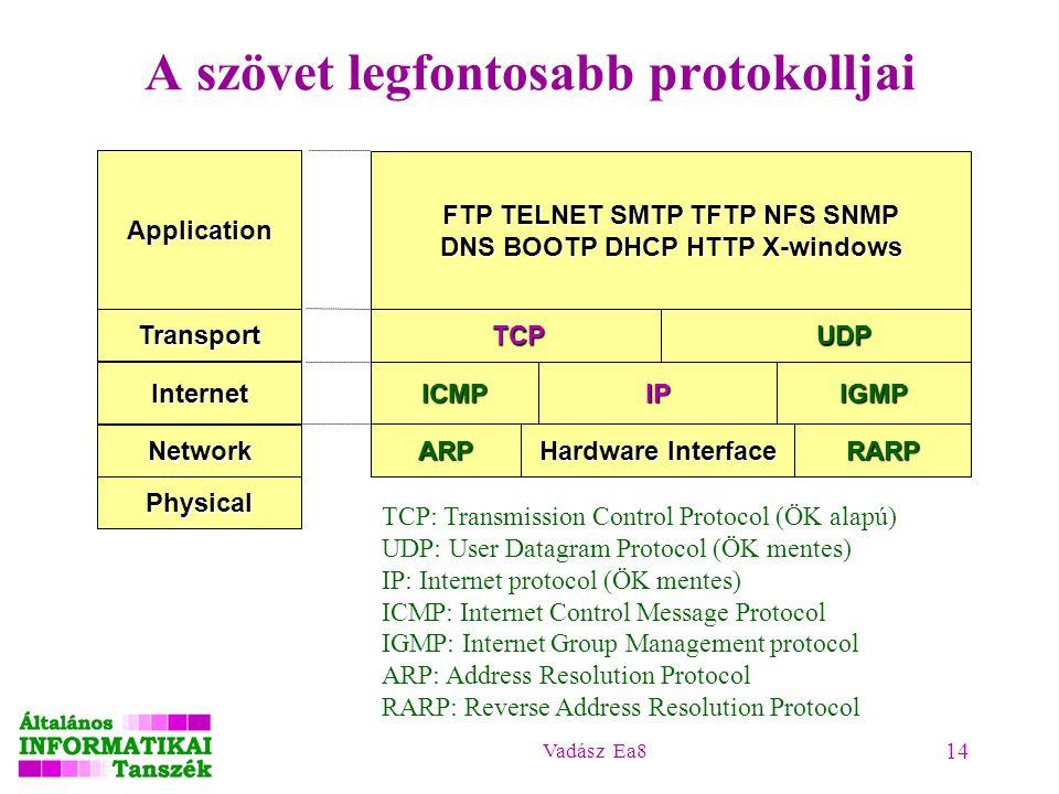 Vadász Ea8 14 A szövet legfontosabb protokolljai Physical Application Transport Internet Network FTP TELNET SMTP TFTP NFS SNMP DNS BOOTP DHCP HTTP X-w