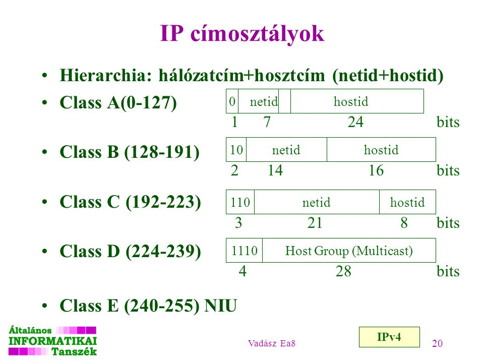 Vadász Ea8 20 IP címosztályok Hierarchia: hálózatcím+hosztcím (netid+hostid) Class A(0-127) Class B (128-191) Class C (192-223) Class D (224-239) Clas