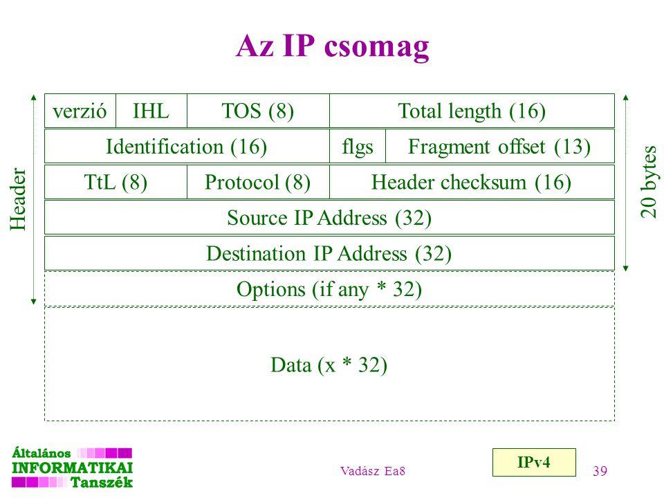 Vadász Ea8 39 Az IP csomag IPv4 verzióIHLTOS (8)Total length (16) Identification (16)flgsFragment offset (13) TtL (8)Protocol (8)Header checksum (16)