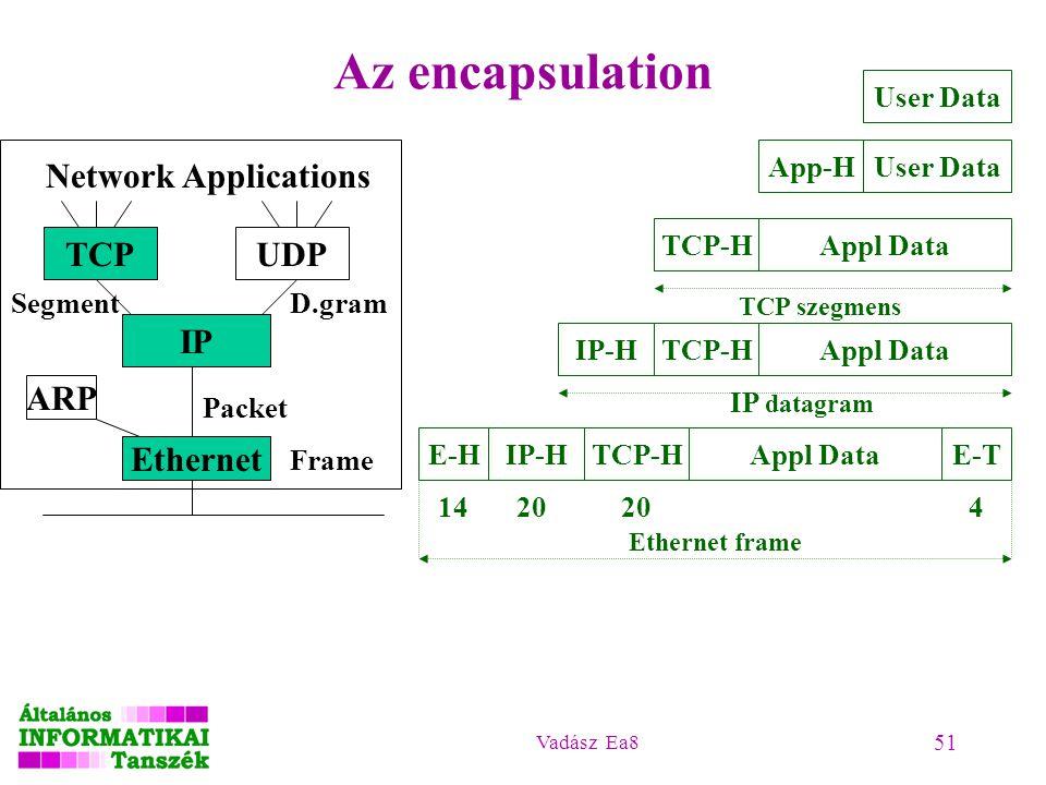 Vadász Ea8 51 Az encapsulation Network Applications TCPUDP IP ARP Ethernet Frame Packet SegmentD.gram User Data App-HAppl DataTCP-HAppl DataTCP-HIP-H