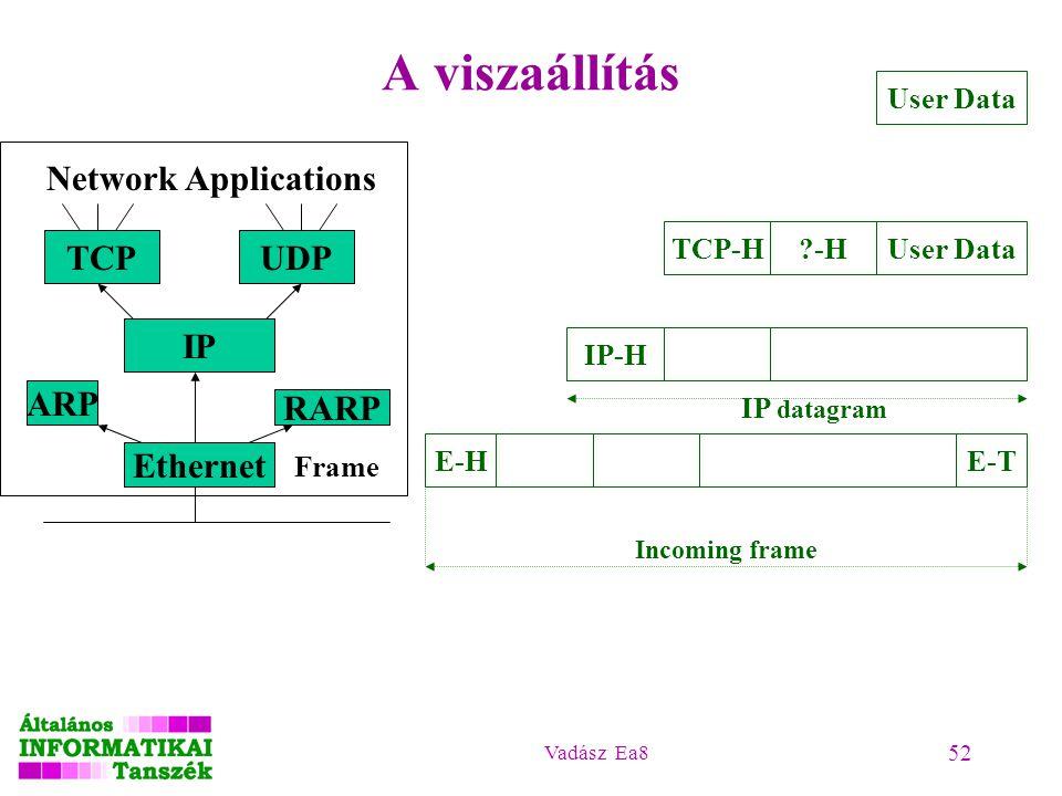 Vadász Ea8 52 A viszaállítás Network Applications TCPUDP IP ARP Ethernet Frame User Data ?-H TCP-H E-TE-H Incoming frame IP-H IP datagram RARP