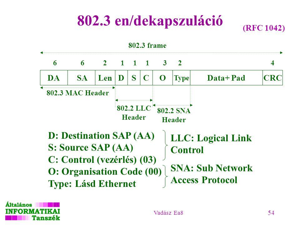 Vadász Ea8 54 802.3 en/dekapszuláció (RFC 1042) 802.3 frame SADALenDSC Data+ Pad Type CRCO 802.3 MAC Header 802.2 LLC Header 802.2 SNA Header D: Desti