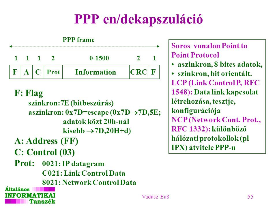 Vadász Ea8 55 PPP en/dekapszuláció F: Flag szinkron:7E (bitbeszúrás) aszinkron: 0x7D=escape (0x7D  7D,5E; adatok közt 20h-nál kisebb  7D,20H+d) A: A