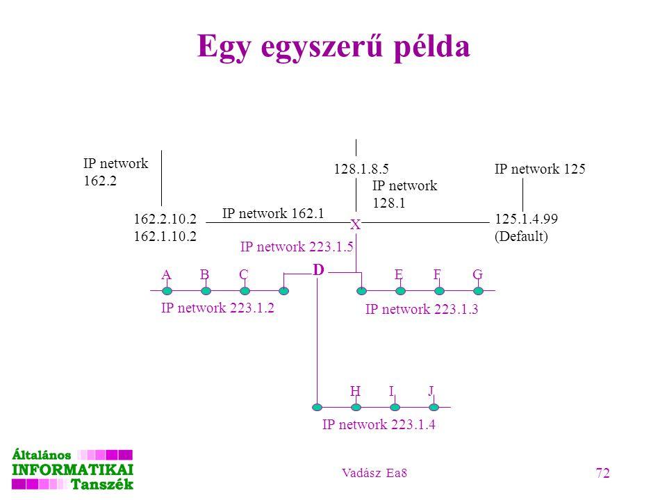 Vadász Ea8 72 Egy egyszerű példa D ABC IP network 223.1.2 EFG IP network 223.1.3 HIJ IP network 223.1.4 X 162.2.10.2 162.1.10.2 IP network 162.2 IP ne