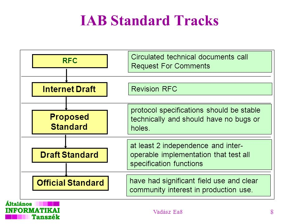 Vadász Ea8 8 IAB Standard Tracks RFC Internet Draft Proposed Standard Draft Standard Official Standard Circulated technical documents call Request For Comments Revision RFC protocol specifications should be stable technically and should have no bugs or holes.