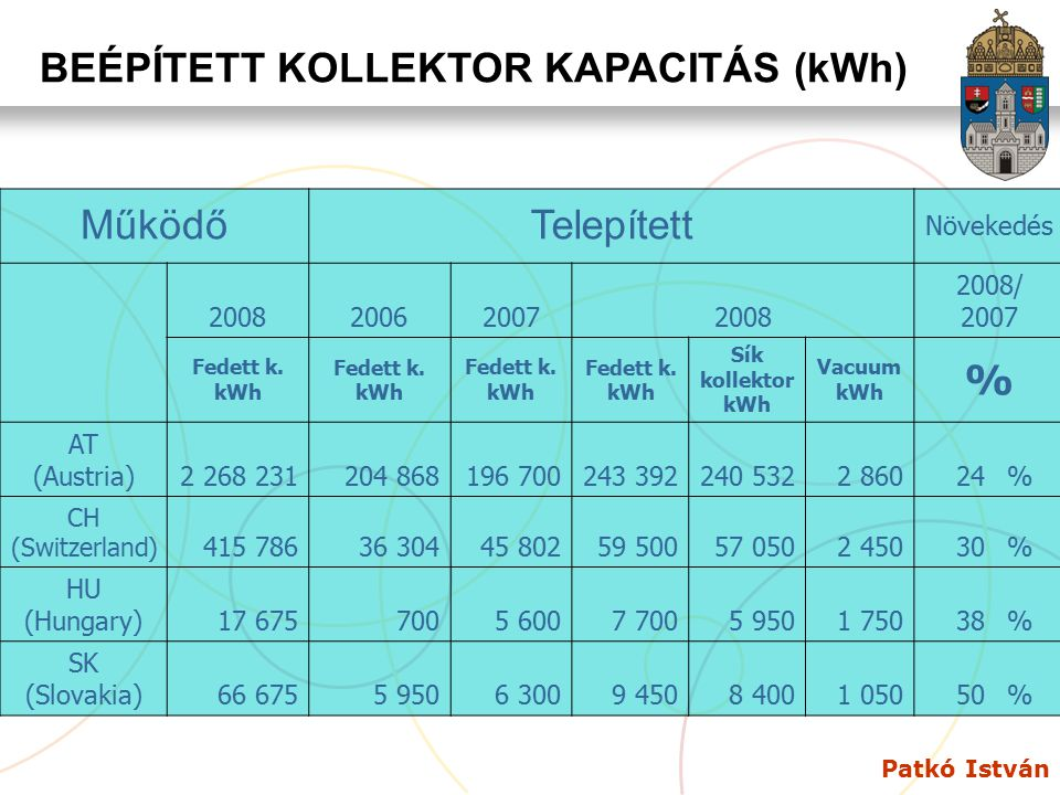 Patkó István BEÉPÍTETT KOLLEKTOR KAPACITÁS (kWh) MűködőTelepített Növekedés 2008200620072008 2008/ 2007 Fedett k. kWh Fedett k. kWh Fedett k. kWh Fede