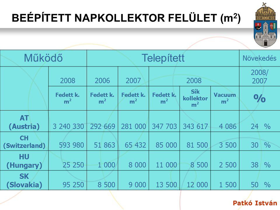 Patkó István BEÉPÍTETT NAPKOLLEKTOR FELÜLET (m 2 ) MűködőTelepített Növekedés 2008200620072008 2008/ 2007 Fedett k. m 2 Sík kollektor m 2 Vacuum m 2 %