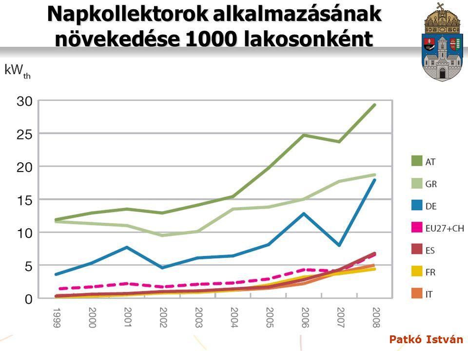 Patkó István Napkollektorok alkalmazásának növekedése 1000 lakosonként