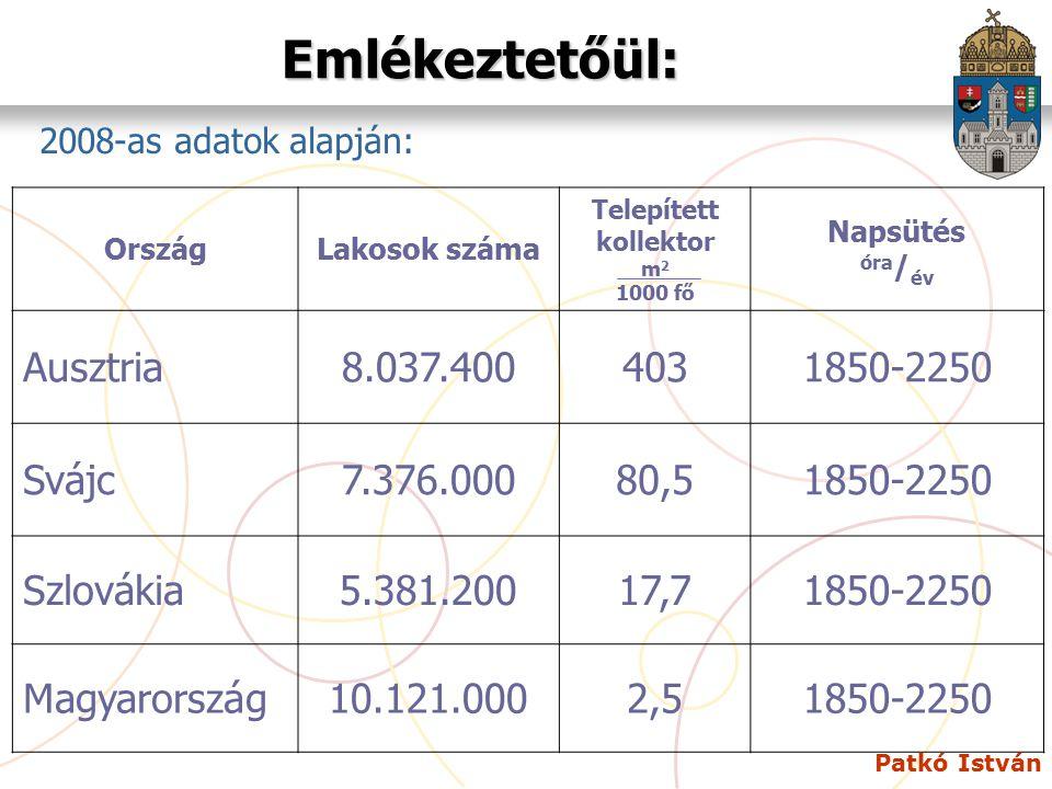 Patkó István Emlékeztetőül: 2008-as adatok alapján: OrszágLakosok száma Telepített kollektor m 2 1000 fő Napsütés óra / év Ausztria8.037.4004031850-22