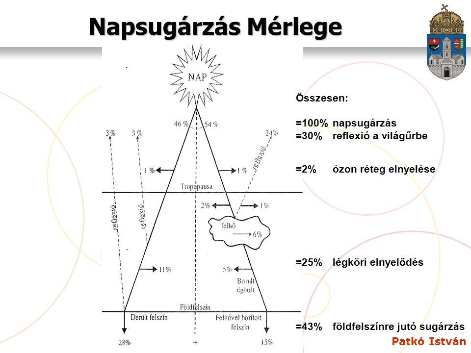 Patkó István Napsugárzás Mérlege Összesen: =100%napsugárzás =30%reflexió a világűrbe =2%ózon réteg elnyelése =25%légköri elnyelődés =43%földfelszínre