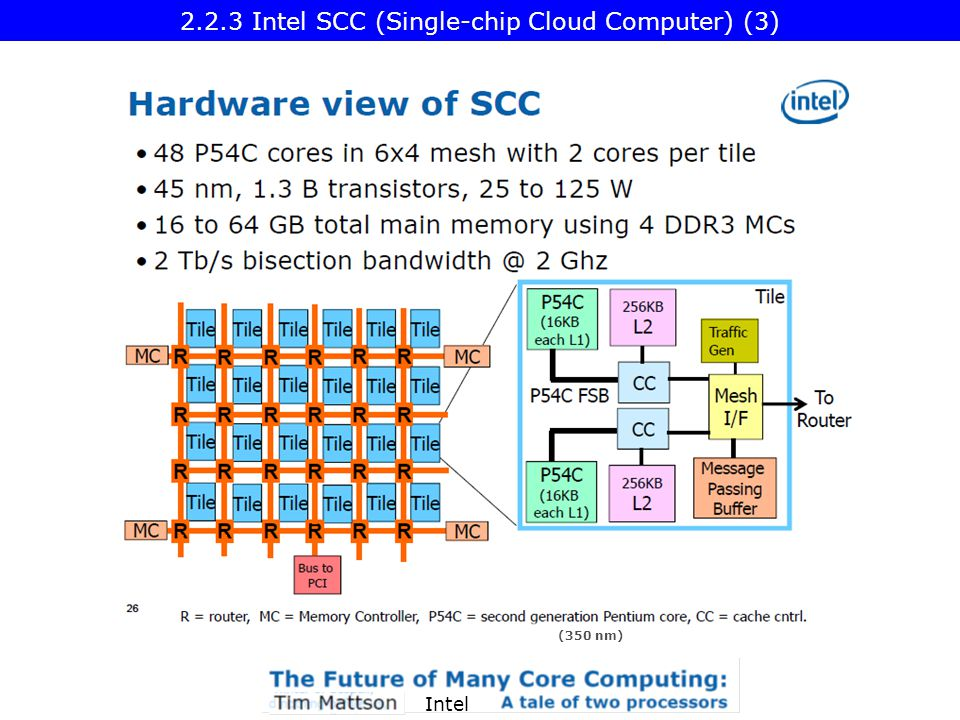 Intel (350 nm) 2.2.3 Intel SCC (Single-chip Cloud Computer) (3)