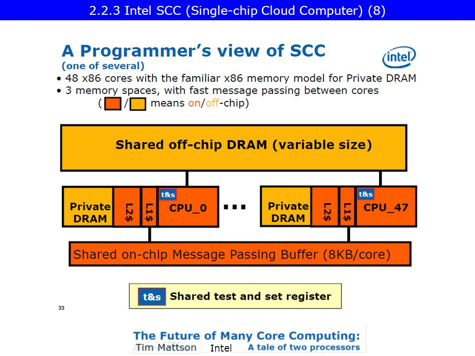 Intel 2.2.3 Intel SCC (Single-chip Cloud Computer) (8)