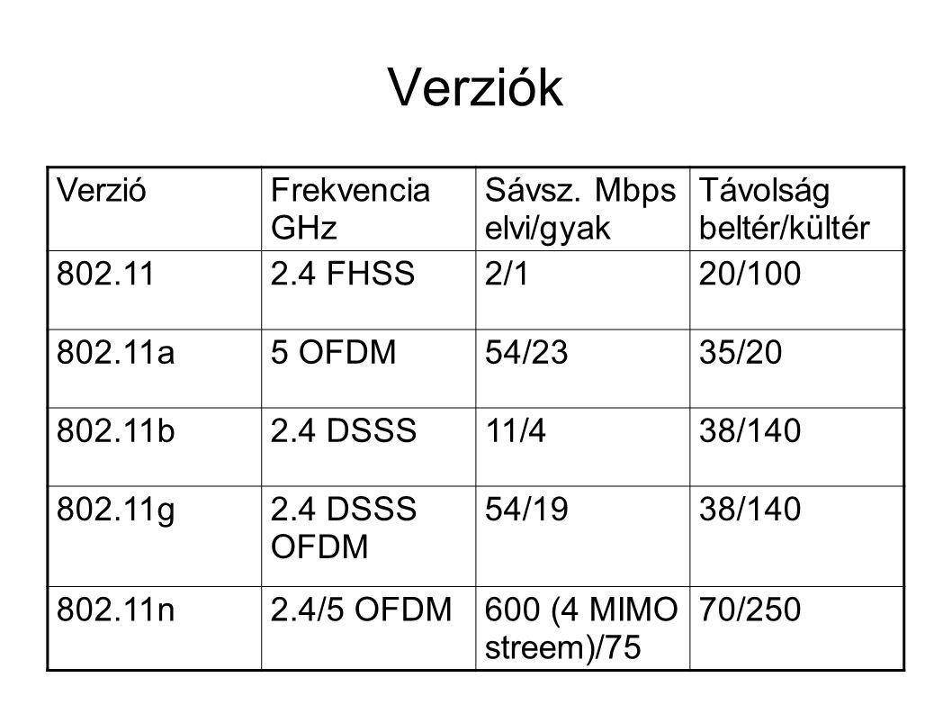 Verziók VerzióFrekvencia GHz Sávsz.