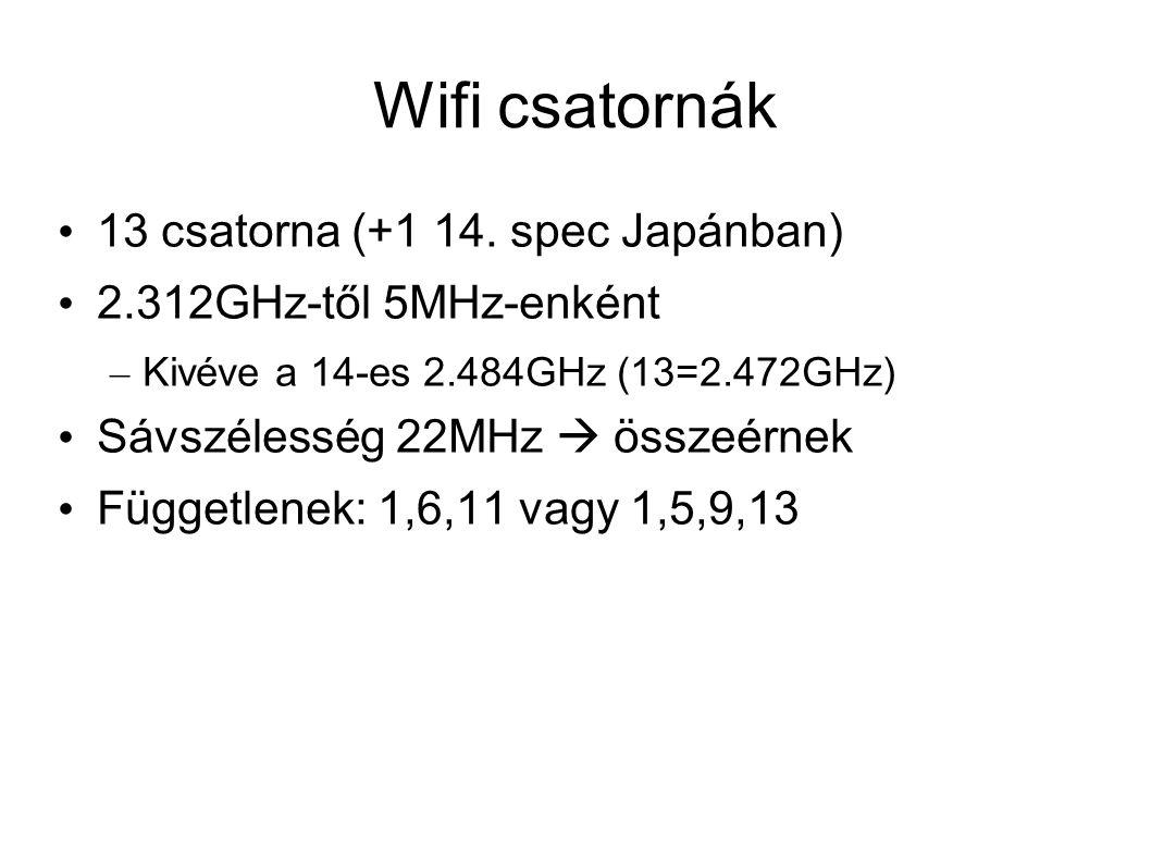 Wifi csatornák 13 csatorna (+1 14.