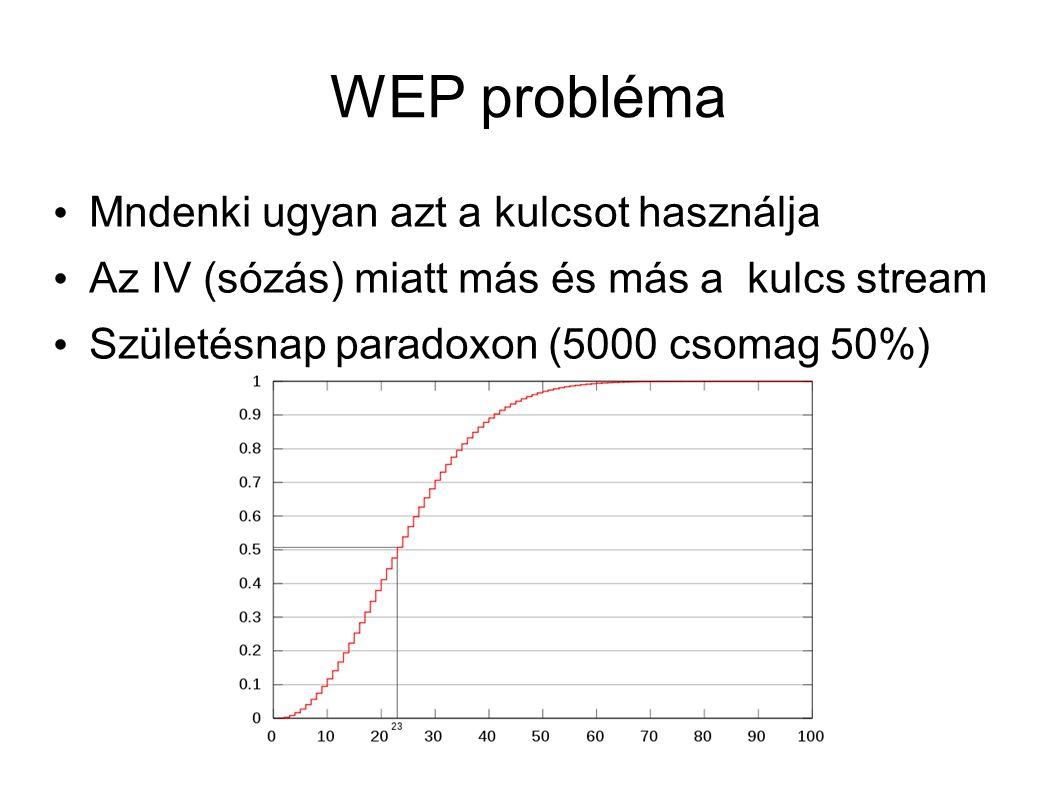 WEP probléma Mndenki ugyan azt a kulcsot használja Az IV (sózás) miatt más és más a kulcs stream Születésnap paradoxon (5000 csomag 50%)
