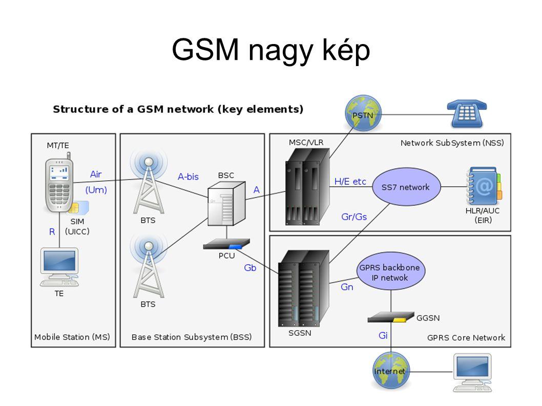 Mobil generációk GerációRendszerMagyarországonLe/Feltöltés 1GNMT1990-2003analóg 2GGSM1994-14 kbit/s 2,5GGPRS2001-58 kbit/s 2,75GEDGE2003-236 kbit/s 3GUMTS2005-384 kbit/s 3,5GHSDPA2006-14Mbit/s (5,76 Mbit/s) 3,8GHSDPA+2010-28Mbit/s (11Mbit/s) 3,9GLTEKísérletek 2006-300Mbit/s 4GLTE-Advanced1Gbit/s