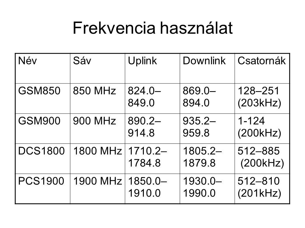 Frekvencia használat NévSávUplinkDownlinkCsatornák GSM850850 MHz824.0– 849.0 869.0– 894.0 128–251 (203kHz) GSM900900 MHz890.2– 914.8 935.2– 959.8 1-124 (200kHz) DCS18001800 MHz1710.2– 1784.8 1805.2– 1879.8 512–885 (200kHz) PCS19001900 MHz1850.0– 1910.0 1930.0– 1990.0 512–810 (201kHz)