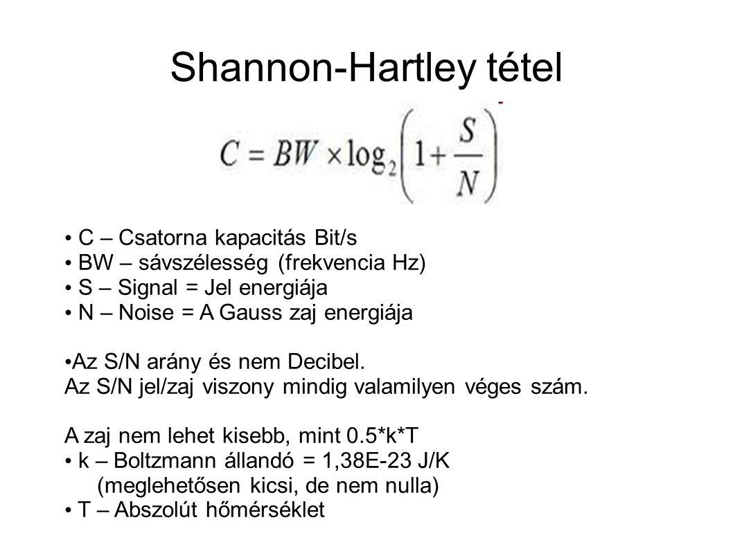 Shannon-Hartley tétel C – Csatorna kapacitás Bit/s BW – sávszélesség (frekvencia Hz) S – Signal = Jel energiája N – Noise = A Gauss zaj energiája Az S/N arány és nem Decibel.