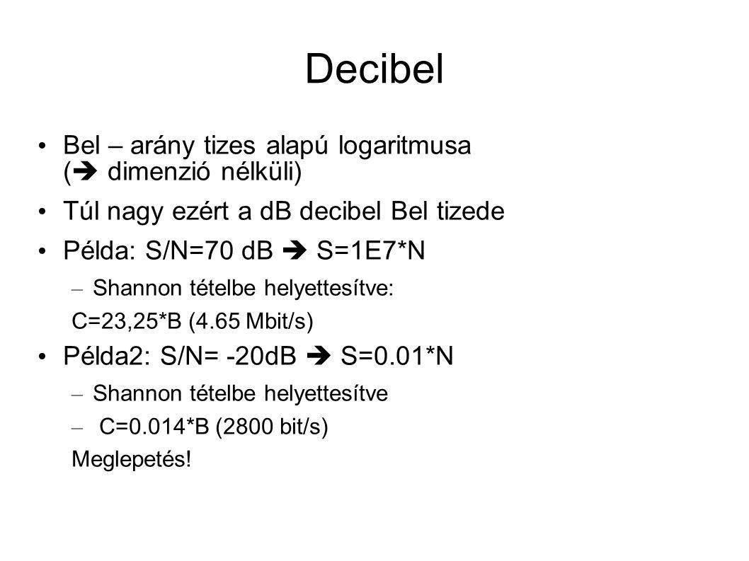 Decibel Bel – arány tizes alapú logaritmusa (  dimenzió nélküli) Túl nagy ezért a dB decibel Bel tizede Példa: S/N=70 dB  S=1E7*N – Shannon tételbe helyettesítve: C=23,25*B (4.65 Mbit/s) Példa2: S/N= -20dB  S=0.01*N – Shannon tételbe helyettesítve – C=0.014*B (2800 bit/s) Meglepetés!