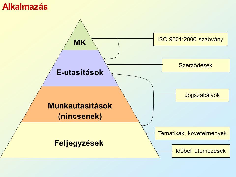 MK E-utasítások Munkautasítások (nincsenek) Feljegyzések ISO 9001:2000 szabvány Tematikák, követelmények Időbeli ütemezések Jogszabályok Szerződések A