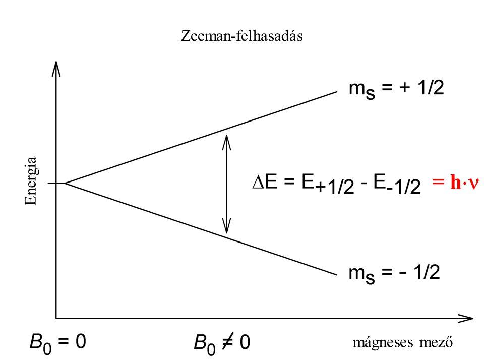 mágneses mező Energia Zeeman-felhasadás = h 