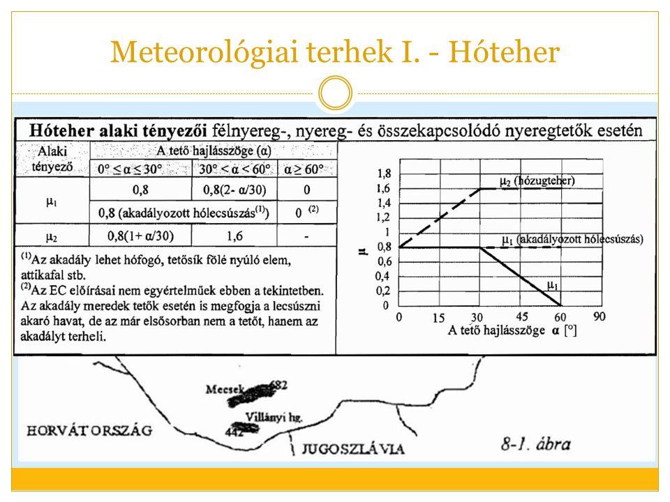 Meteorológiai terhek I. - Hóteher Tehereseteknél: féloldalas hóteher!