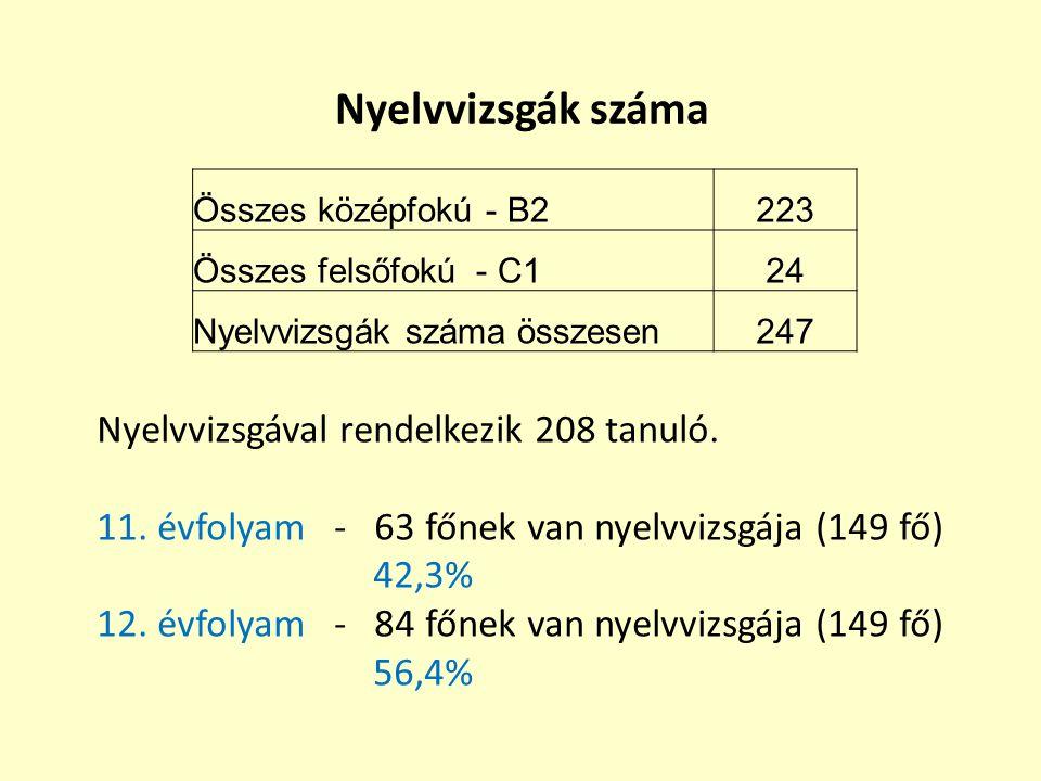 Nyelvvizsgák száma Összes középfokú - B2223 Összes felsőfokú - C124 Nyelvvizsgák száma összesen247 Nyelvvizsgával rendelkezik 208 tanuló. 11. évfolyam