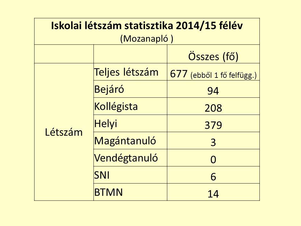 Iskolai létszám statisztika 2014/15 félév (Mozanapló ) Összes (fő) Létszám Teljes létszám 677 (ebből 1 fő felfügg.) Bejáró 94 Kollégista 208 Helyi 379