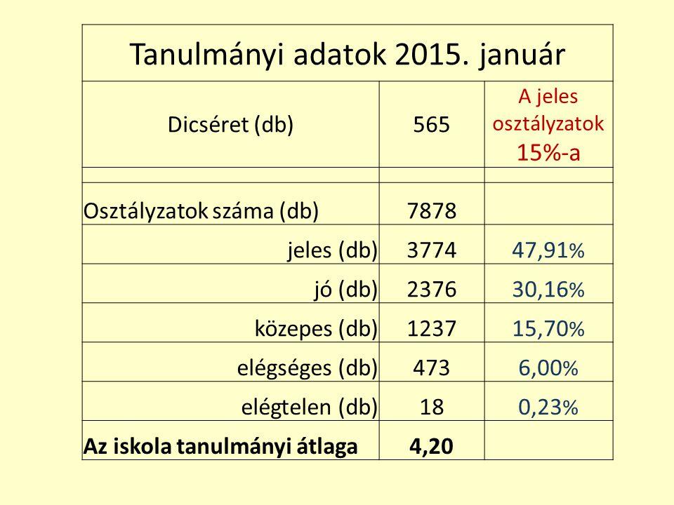 Tanulmányi adatok 2015. január Dicséret (db)565 A jeles osztályzatok 15%-a Osztályzatok száma (db)7878 jeles (db)377447,91 % jó (db)237630,16 % közepe