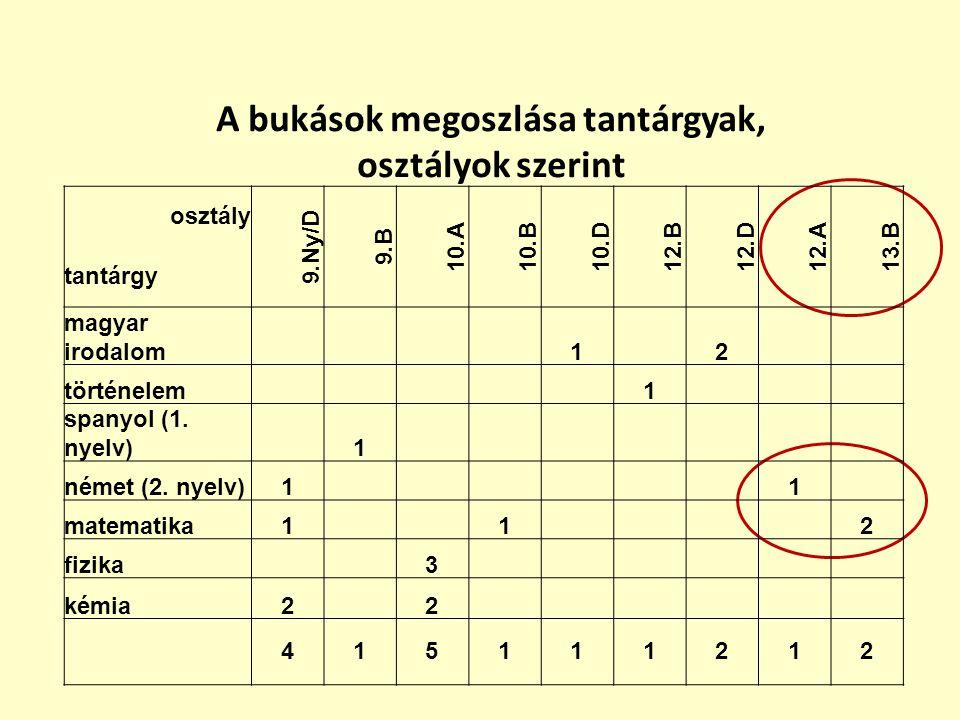 A bukások megoszlása tantárgyak, osztályok szerint osztály 9.Ny/D 9.B 10.A10.B10.D12.B12.D12.A13.B tantárgy magyar irodalom 1 2 történelem 1 spanyol (