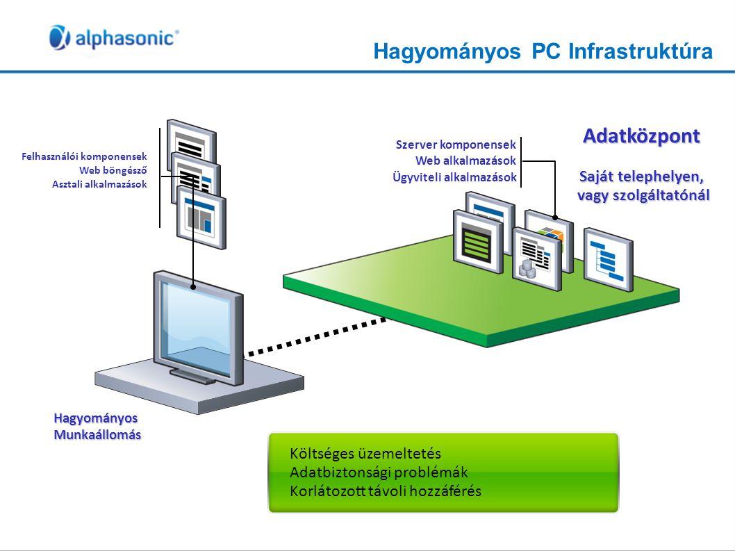Hagyományos PC Infrastruktúra Felhasználói komponensek Web böngésző Asztali alkalmazások Költséges üzemeltetés Adatbiztonsági problémák Korlátozott tá