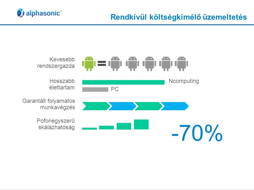 Rendkívül költségkímélő üzemeltetés -70% Kevesebb rendszergazda Hosszabb élettartam Garantált folyamatos munkavégzés Pofonegyszerű skálázhatóság Ncomp