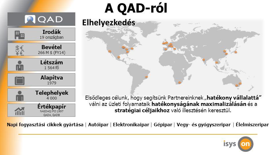"""Alapítva 1979 Létszám 1 564 fő Bevétel 266 M $ (FY14) A QAD-ról Irodák 19 országban Elhelyezkedés Telephelyek 4 000 Értékpapír NASDAQ IPO 1997 QADA, QADB Elsődleges célunk, hogy segítsünk Partnereinknek """"hatékony vállalattá válni az üzleti folyamataik hatékonyságának maximalizálásán és a stratégiai céljaikhoz való illesztésén keresztül."""