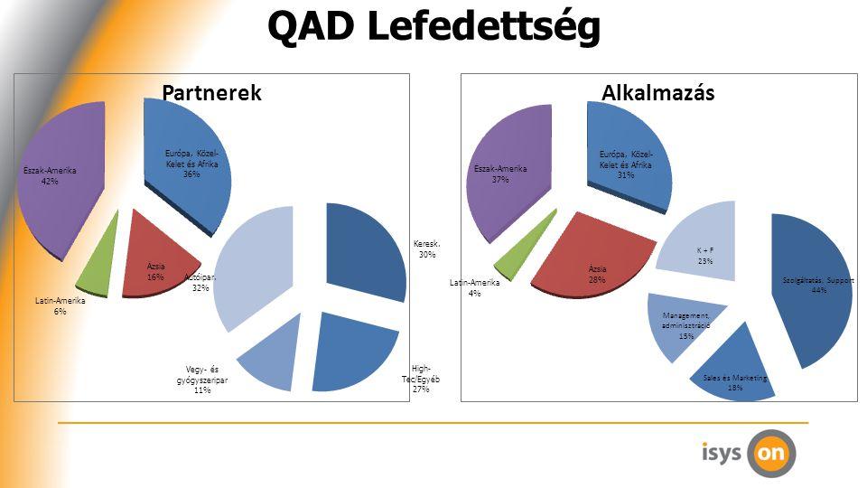 QAD Lefedettség PartnerekAlkalmazás