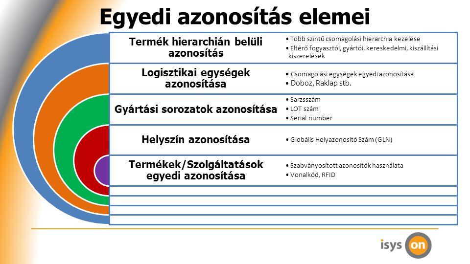 Egyedi azonosítás elemei Termék hierarchián belüli azonosítás Logisztikai egységek azonosítása Gyártási sorozatok azonosítása Helyszín azonosítása Termékek/Szolgáltatások egyedi azonosítása Több szintű csomagolási hierarchia kezelése Eltérő fogyasztói, gyártói, kereskedelmi, kiszállítási kiszerelések Csomagolási egységek egyedi azonosítása Doboz, Raklap stb.