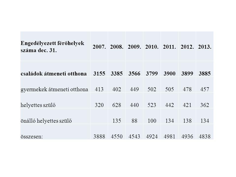 Engedélyezett férőhelyek száma dec.31. 2007.2008.2009.2010.2011.2012.2013.