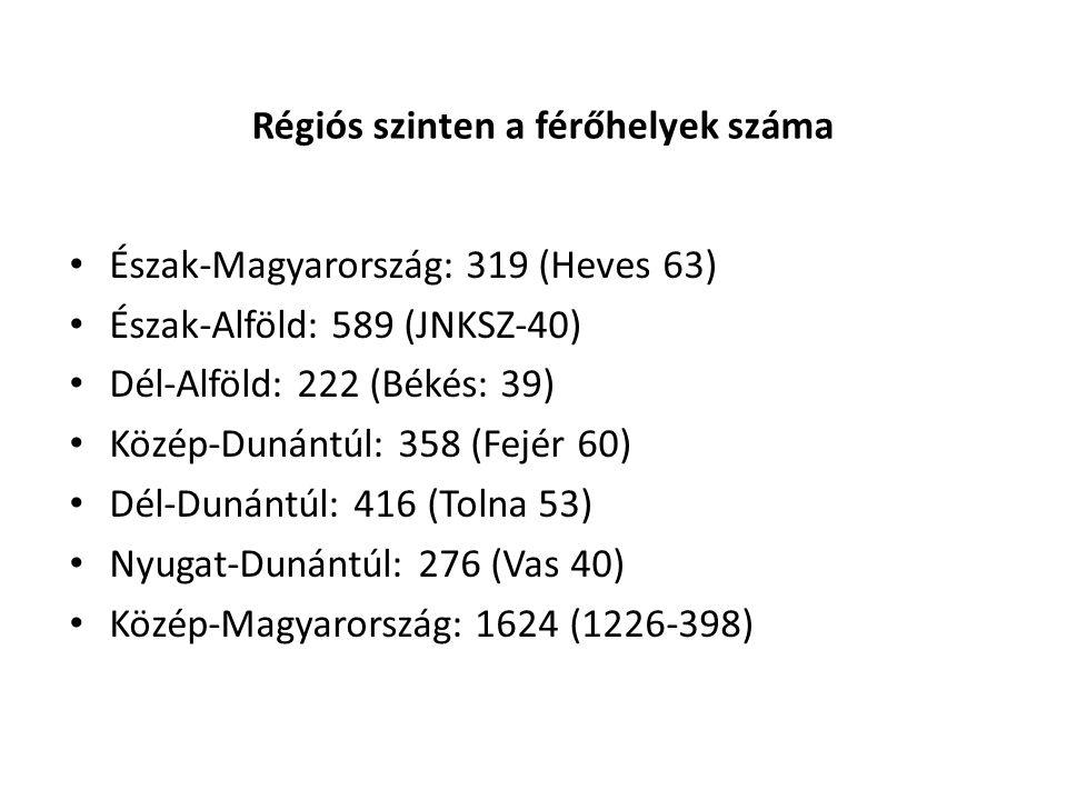 Régiós szinten a férőhelyek száma Észak-Magyarország: 319 (Heves 63) Észak-Alföld: 589 (JNKSZ-40) Dél-Alföld: 222 (Békés: 39) Közép-Dunántúl: 358 (Fejér 60) Dél-Dunántúl: 416 (Tolna 53) Nyugat-Dunántúl: 276 (Vas 40) Közép-Magyarország: 1624 (1226-398)