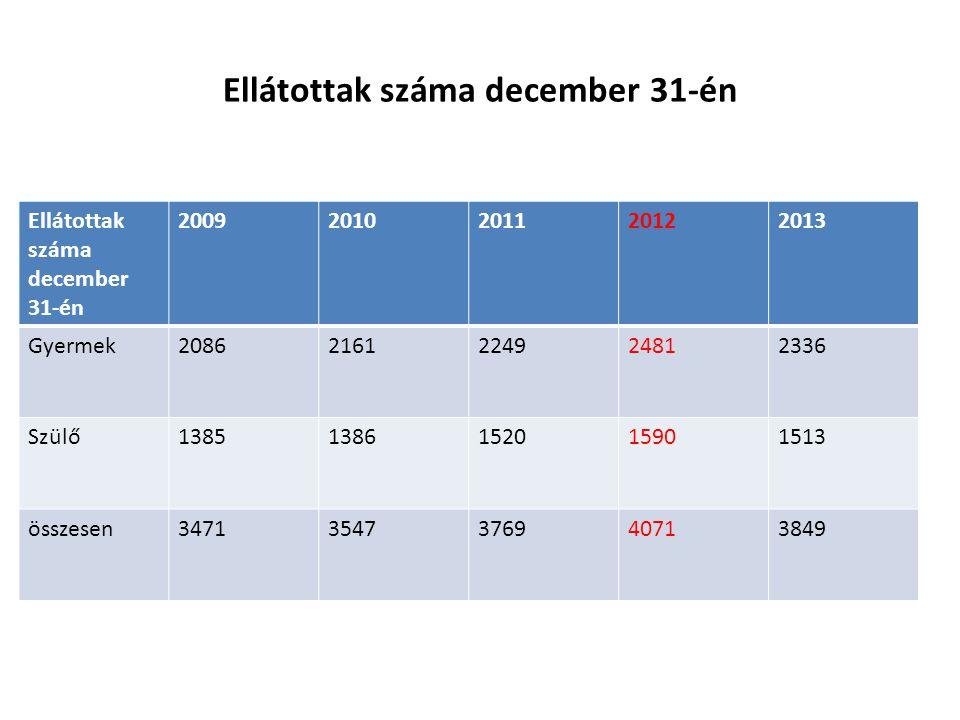 Ellátottak száma december 31-én 20092010201120122013 Gyermek20862161224924812336 Szülő13851386152015901513 összesen34713547376940713849