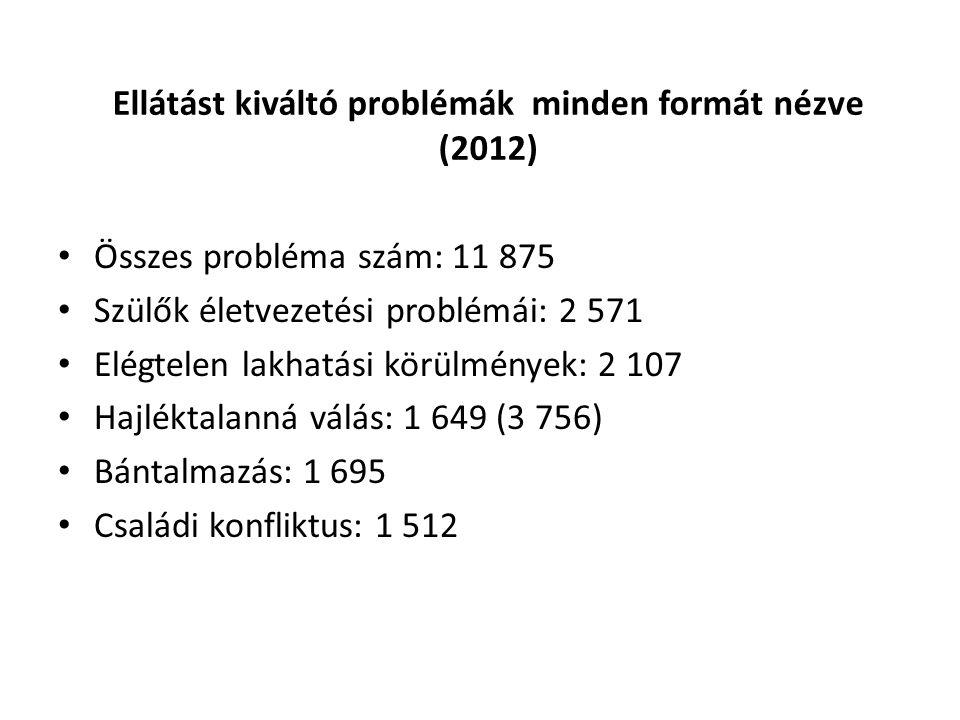 Ellátást kiváltó problémák minden formát nézve (2012) Összes probléma szám: 11 875 Szülők életvezetési problémái: 2 571 Elégtelen lakhatási körülménye