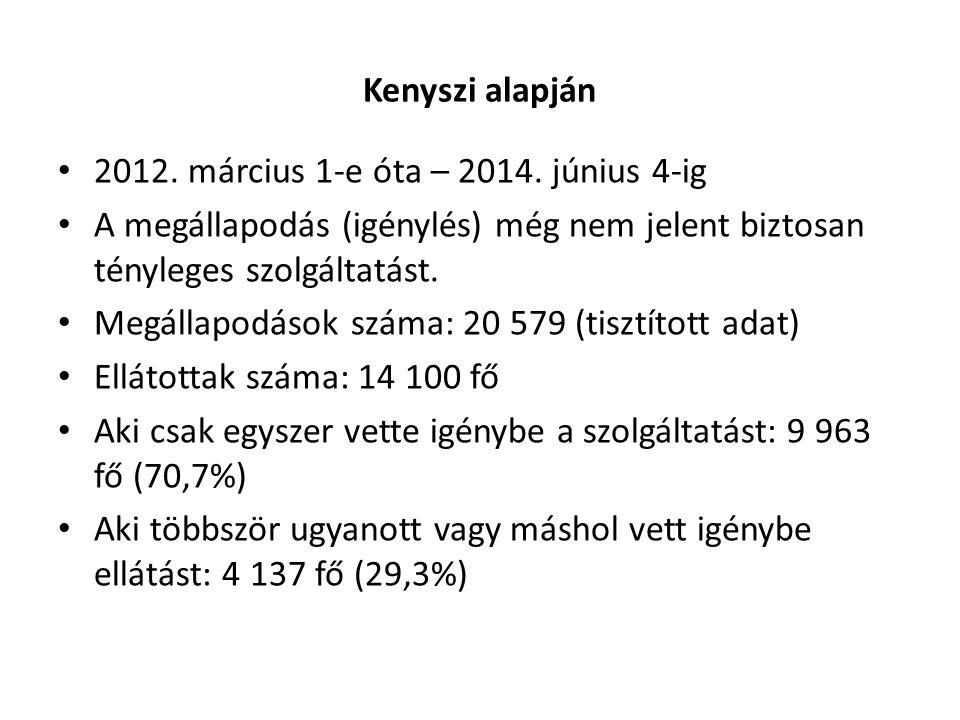 Kenyszi alapján 2012. március 1-e óta – 2014. június 4-ig A megállapodás (igénylés) még nem jelent biztosan tényleges szolgáltatást. Megállapodások sz