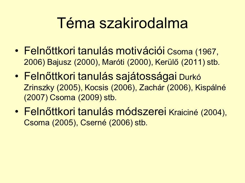 Téma szakirodalma Felnőttkori tanulás motivációi Csoma (1967, 2006) Bajusz (2000), Maróti (2000), Kerülő (2011) stb. Felnőttkori tanulás sajátosságai