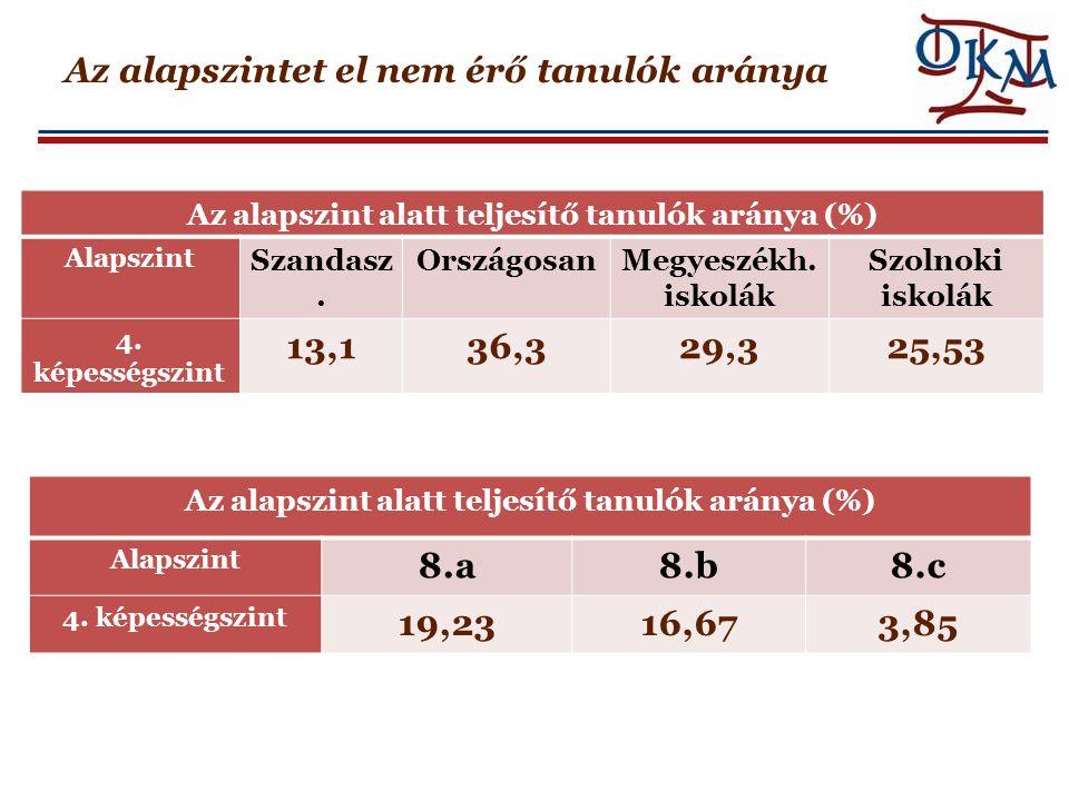 Az alapszintet el nem érő tanulók aránya Az alapszint alatt teljesítő tanulók aránya (%) Alapszint Szandasz. OrszágosanMegyeszékh. iskolák Szolnoki is