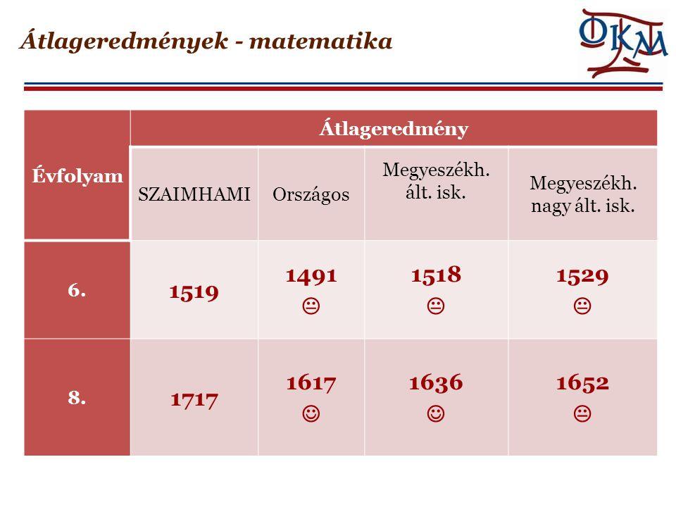 Átlageredmények - matematika Évfolyam Átlageredmény SZAIMHAMIOrszágos Megyeszékh. ált. isk. Megyeszékh. nagy ált. isk. 6. 1519 1491  1518  1529  8.