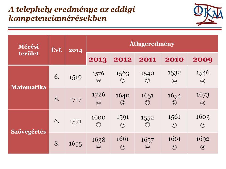 A telephely eredménye az eddigi kompetenciamérésekben Mérési terület Évf.2014 Átlageredmény 20132012201120102009 Matematika 6.1519 1576  1563  1540