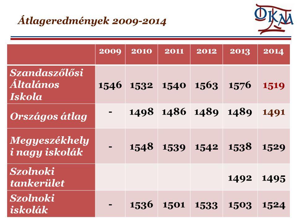 Átlageredmények - matematika Évfolyam Átlageredmény SZAIMHAMIOrszágos Megyeszékh.