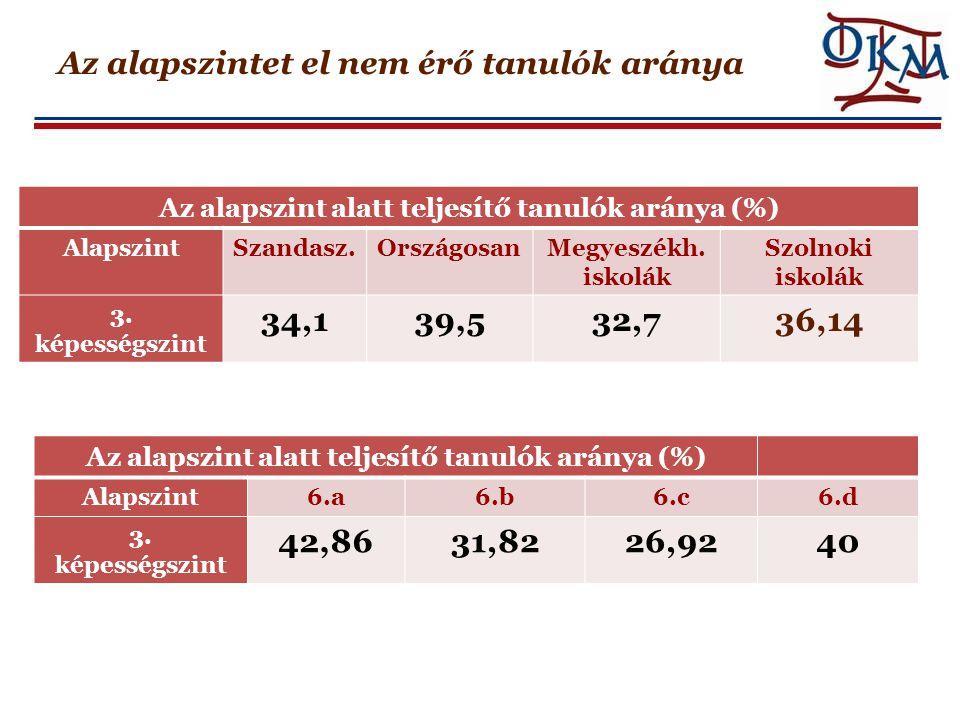 Az alapszintet el nem érő tanulók aránya Az alapszint alatt teljesítő tanulók aránya (%) AlapszintSzandasz.OrszágosanMegyeszékh. iskolák Szolnoki isko