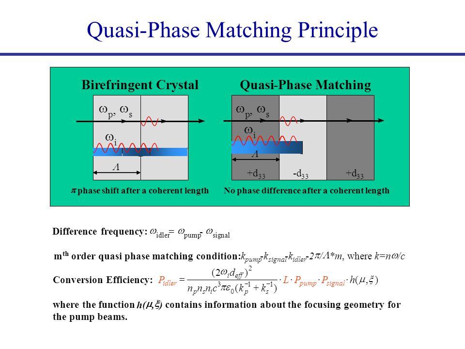  p,  s  i BirefringentCrystal  Quasi-Phase Matching Principle