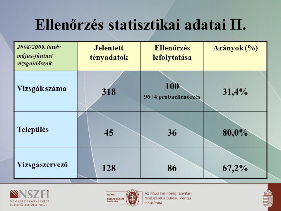 Ellenőrzés statisztikai adatai II. 2008/2009. tanév május-júniusi vizsgaidőszak Jelentett tényadatok Ellenőrzés lefolytatása Arányok (%) Vizsgák száma