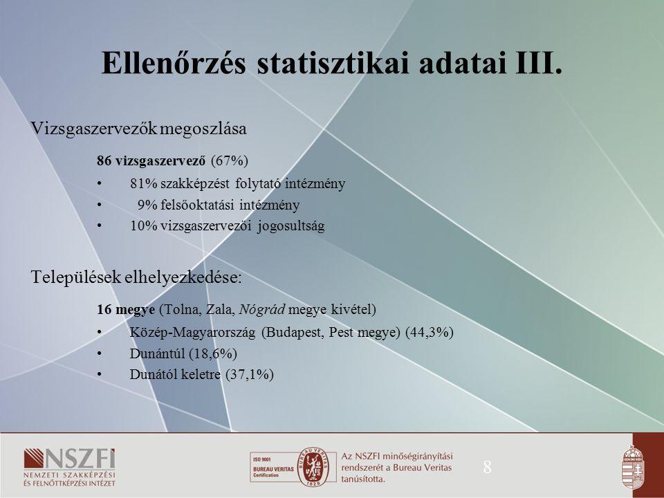 8 Ellenőrzés statisztikai adatai III. Vizsgaszervezők megoszlása 86 vizsgaszervező (67%) 81% szakképzést folytató intézmény 9% felsőoktatási intézmény