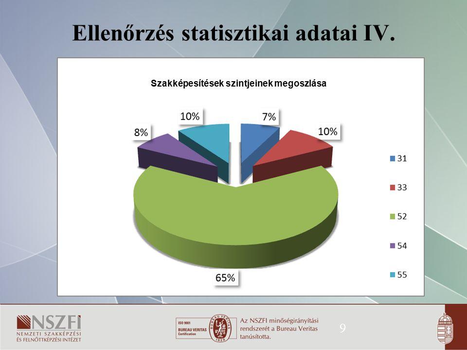 Ellenőrzés statisztikai adatai IV. 9 Szakképesítések szintjeinek megoszlása